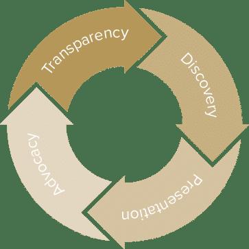 F&I best practices: Understanding 4 parts of the 'new customer journey'