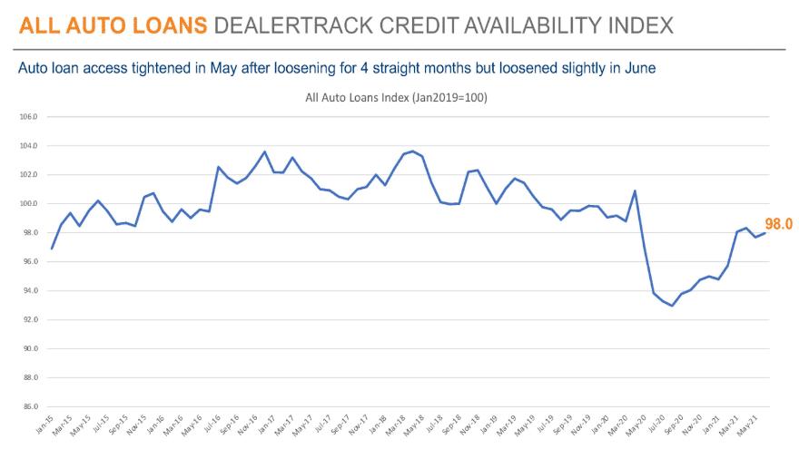 June Dealertrack Auto Credit Availability Index improves