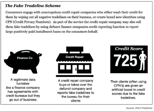 F&I alert! Beware of fake tradelines on credit bureaus