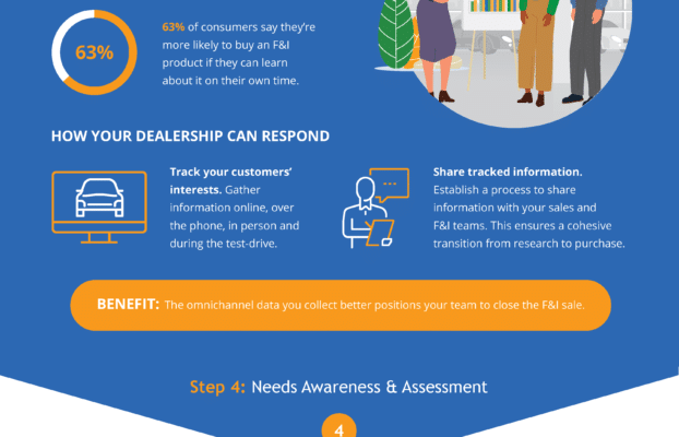 6 Steps to the F&I Deal:  Where Digital Retailing Fits In