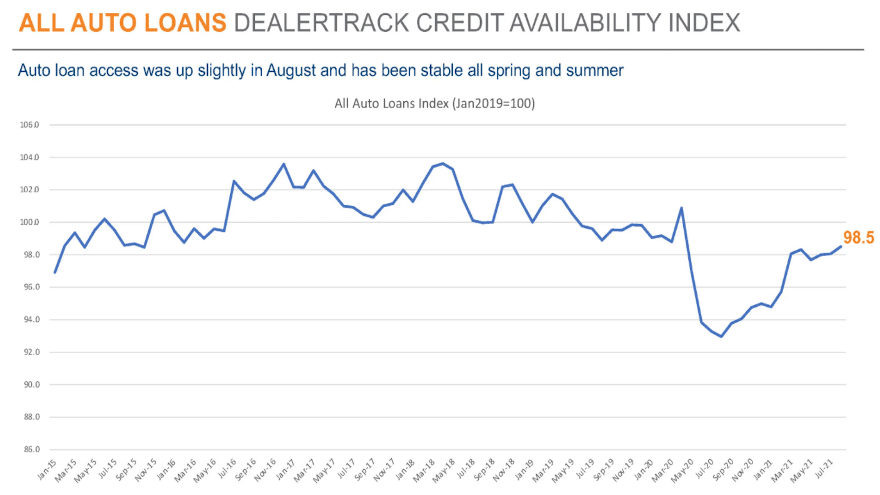 Mixed trends within Cox Automotive's financing indexes for August